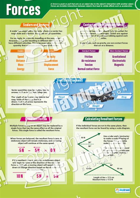 Physics Set of 12 Posters – Science Posters