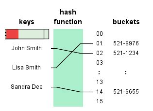 What happens when you mess with hashing in Python | Aaron