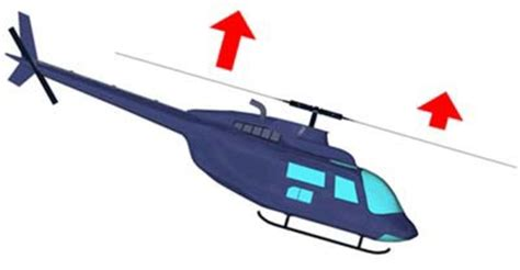helicopter controls and components
