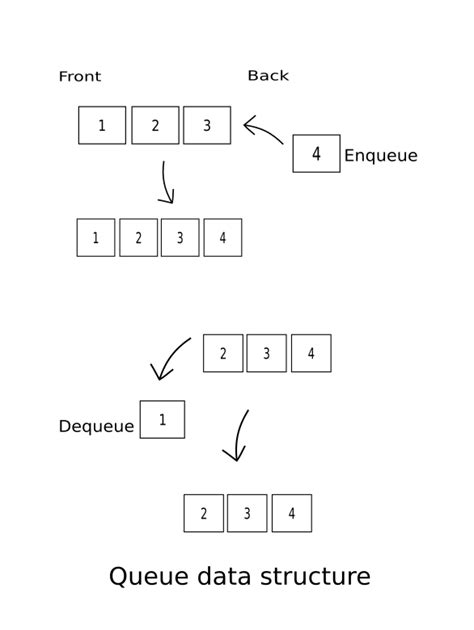 Queue (data structure) implementation using singly linked