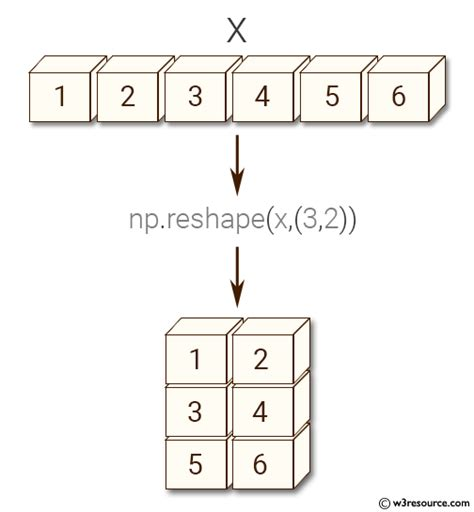 NumPy: Create a new shape to an array without changing its