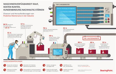 Industry yet to embrace predictive maintenance