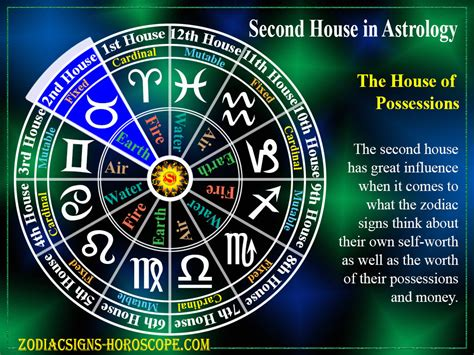 Second House in Astrology: The House of Possessions