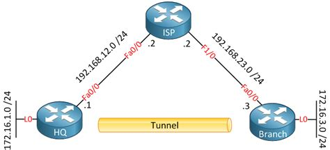 Encrypted GRE Tunnel with IPSEC…