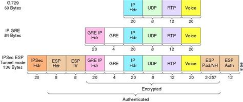 Voice and Video Enabled IPSec VPN (V3PN) Solution