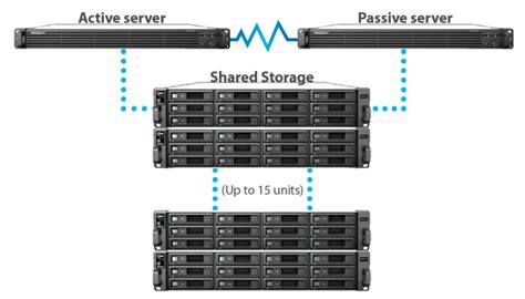 Synology Launches RC18015xs+ / RXD1215sas High