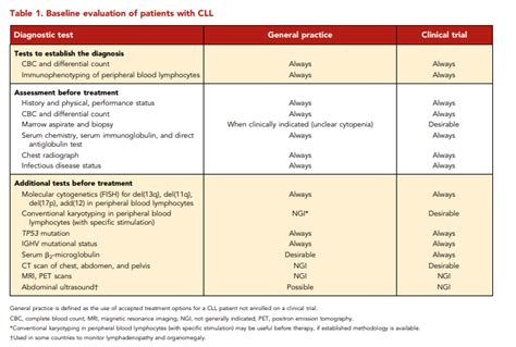 iwCLL Guidelines